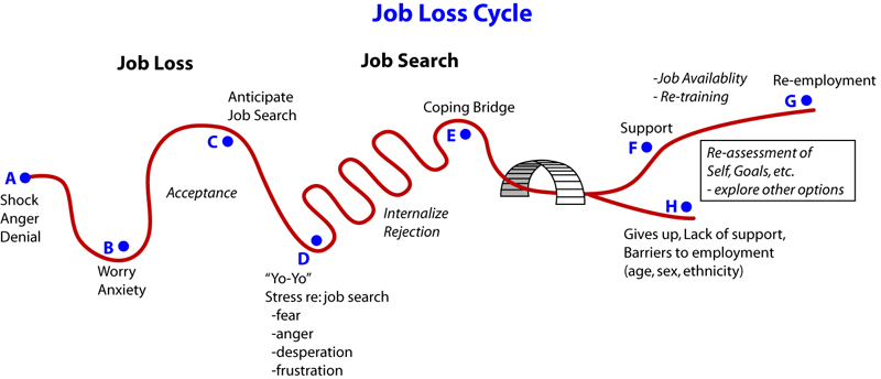 Job Loss Cycle The Working Centre